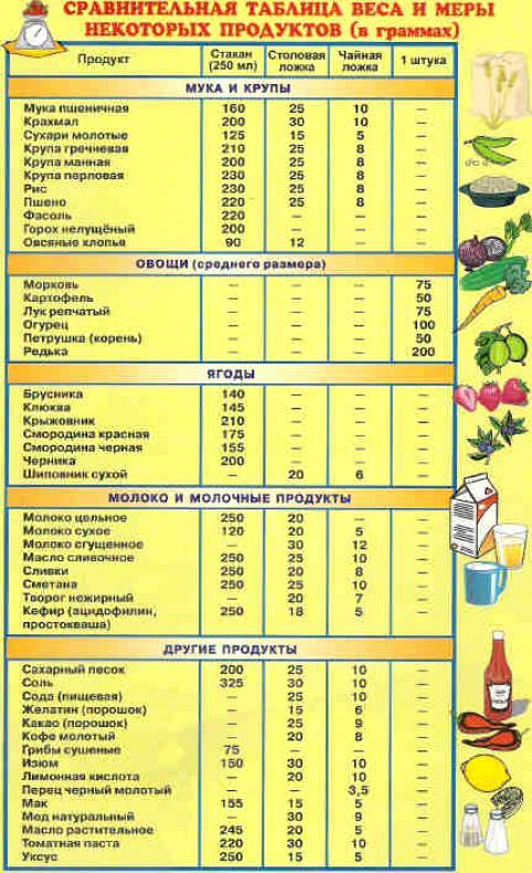 http://kulinarkaa.ucoz.ru/2470405_Plakat_Tablica_vesa_i_mery_produktov.jpg